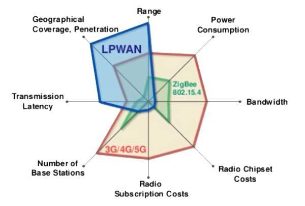 ¿Qué es una red IOT (LPWAN)?